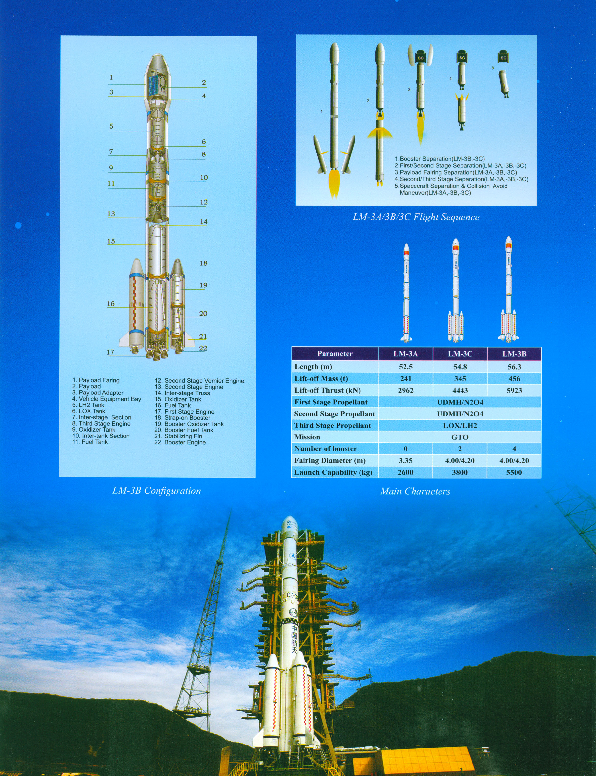 LM-3A SERIES LAUNCH VEHICLE